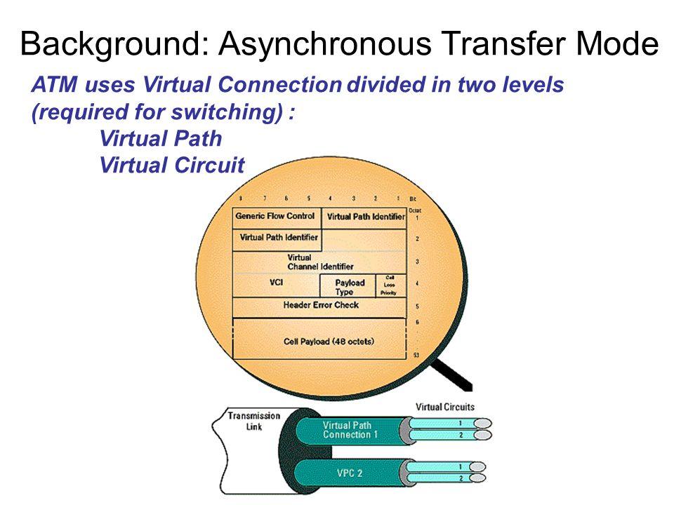 Modello overlay (rfc 1483) Utilizzato a partire dalla meta anni 90 Utlizza PVC (Permanent Virtual Circuit) PVC di tipo UBR o ABR tra gli IP_Router Trasporto pacchetti su celle ATM attraverso AAL5 PVC ATM N(N-1)/2 PVC per maglia completa