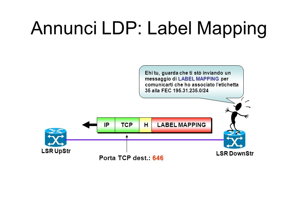 Annunci LDP: Address IPIPTCPTCP 646 Porta TCP dest.: 646 HHADDRESSADDRESS ADDRESS Ehi tu, guarda che ti stò inviando un messaggio di ADDRESS per comu-