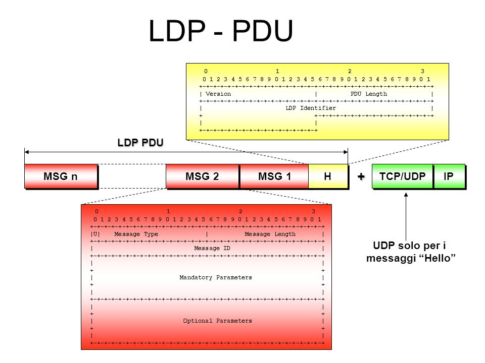 Annunci LDP: Label Release LSR DownStr LSR UpStr LABEL RELEASE 646 Porta TCP dest.: 646 HHIPIPTCPTCP LABEL RELEASE Ehi tu, guarda che ti stò inviando