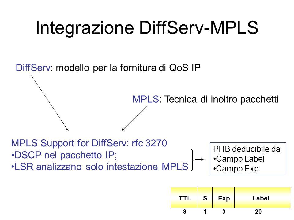 Integrazione DiffServ-MPLS N flussi Dominio DiffServ/MPLS Edge-LSR LSR Edge-LSR DiffServ äaggregazione dei flussi allingresso äpiù flussi associati co