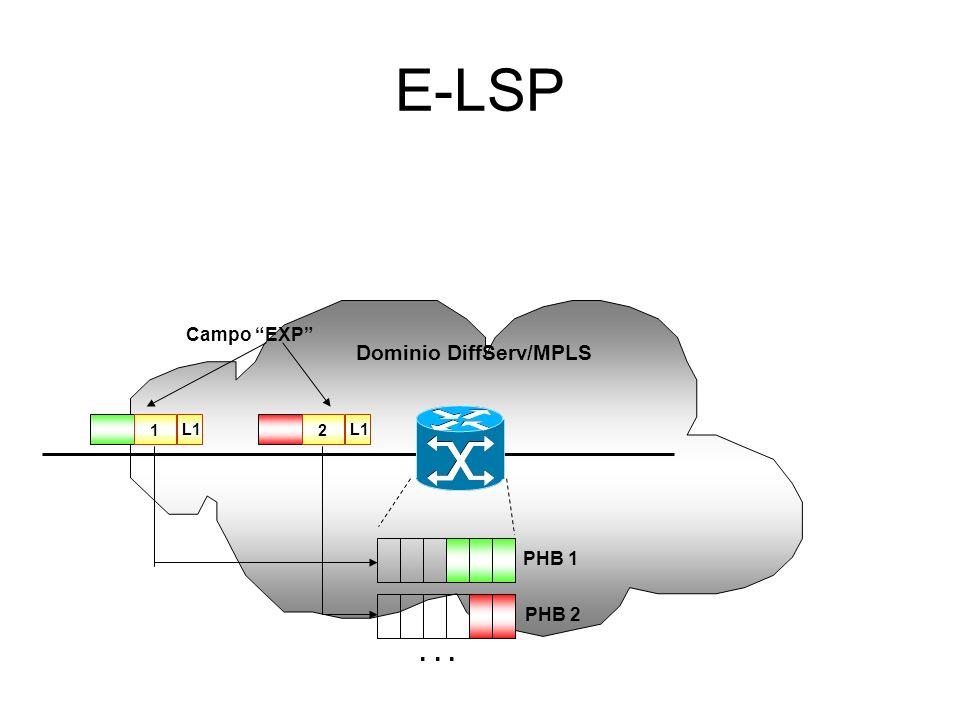 Integrazione DiffServ-MPLS L-LSP Un LSP per ciascuna Classe di Servizio: Il PHB viene dedotto dal valore della Label (campo Exp per determinare livell
