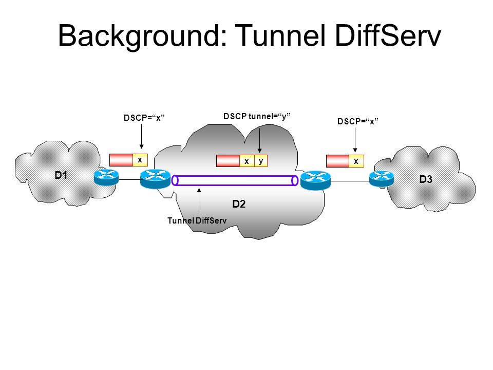 LSR DiffServ Informazioni aggiuntive nel Next Hop Label Forwarding Entry: -Tipo di LSP (E-LSP; L-LSP) - PHB supportati -Corrispondenza tra linformazio
