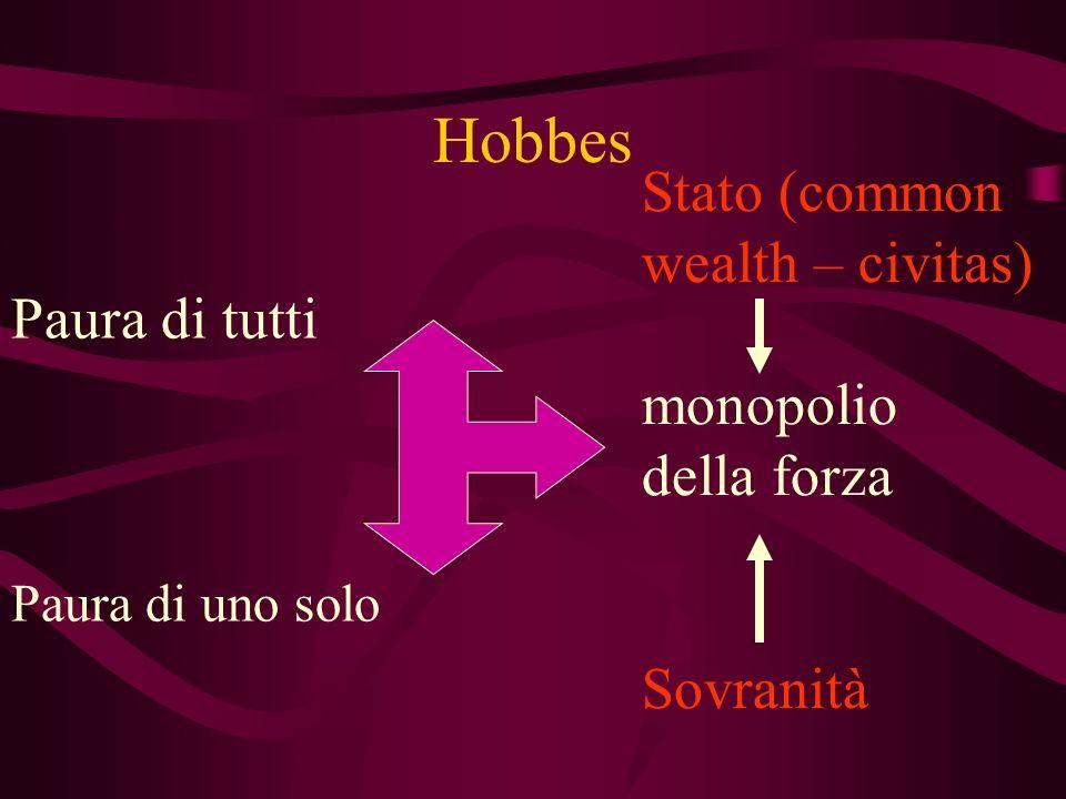 Hobbes Paura di tutti Stato (common wealth – civitas) monopolio della forza Sovranità Paura di uno solo