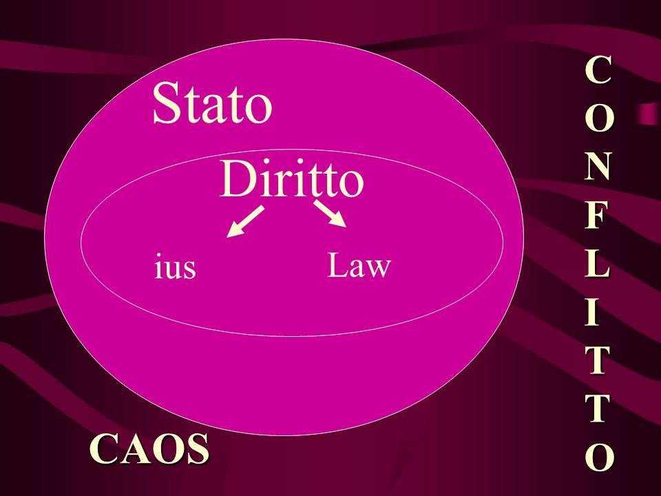 Diritto Stato CONFLITTO CAOS ius Law