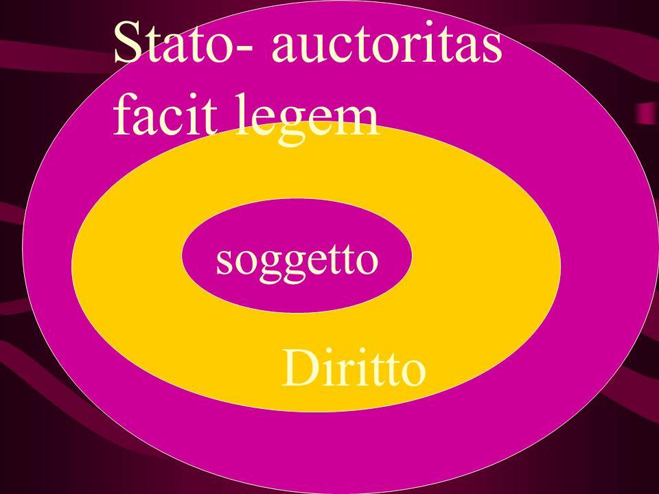 Stato- auctoritas facit legem Diritto soggetto