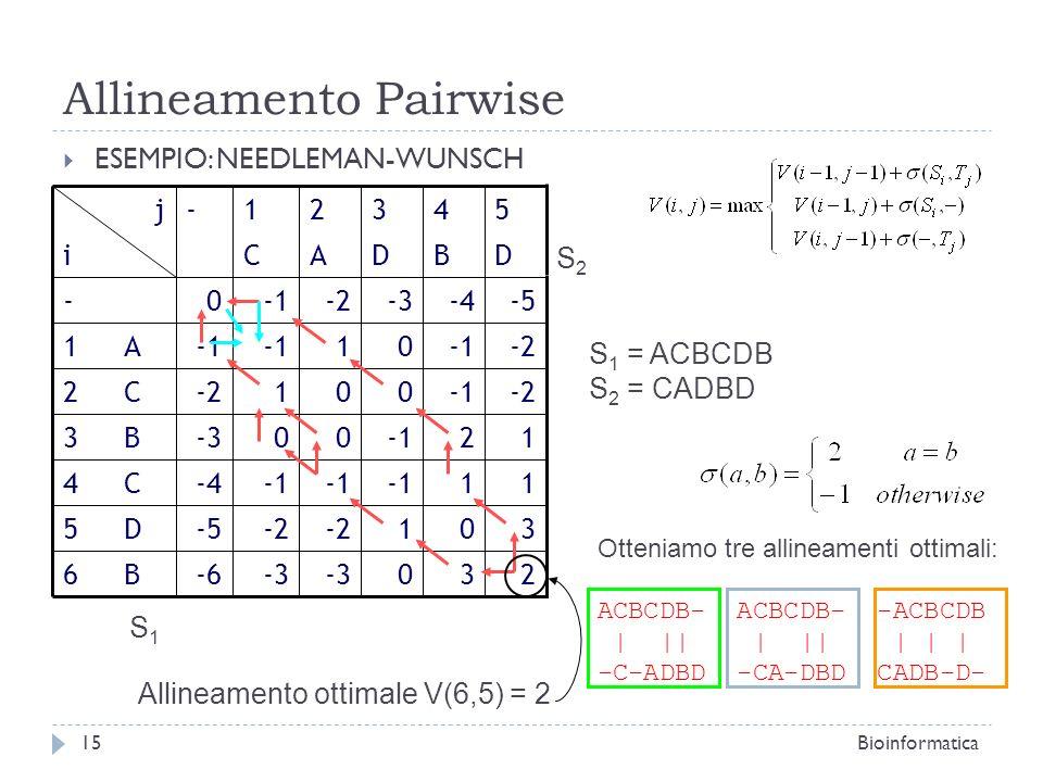Allineamento Pairwise ESEMPIO: NEEDLEMAN-WUNSCH Bioinformatica15 j 230-3 -6B6 301-2 -5D5 11 -4C4 1200-3B3 -2001-2C2 01 A1 -5-4-3-20- DBDACi 54321- S 1