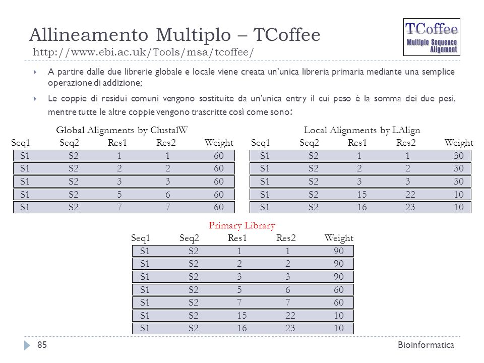 Allineamento Multiplo – TCoffee http://www.ebi.ac.uk/Tools/msa/tcoffee/ Bioinformatica85 A partire dalle due librerie globale e locale viene creata un
