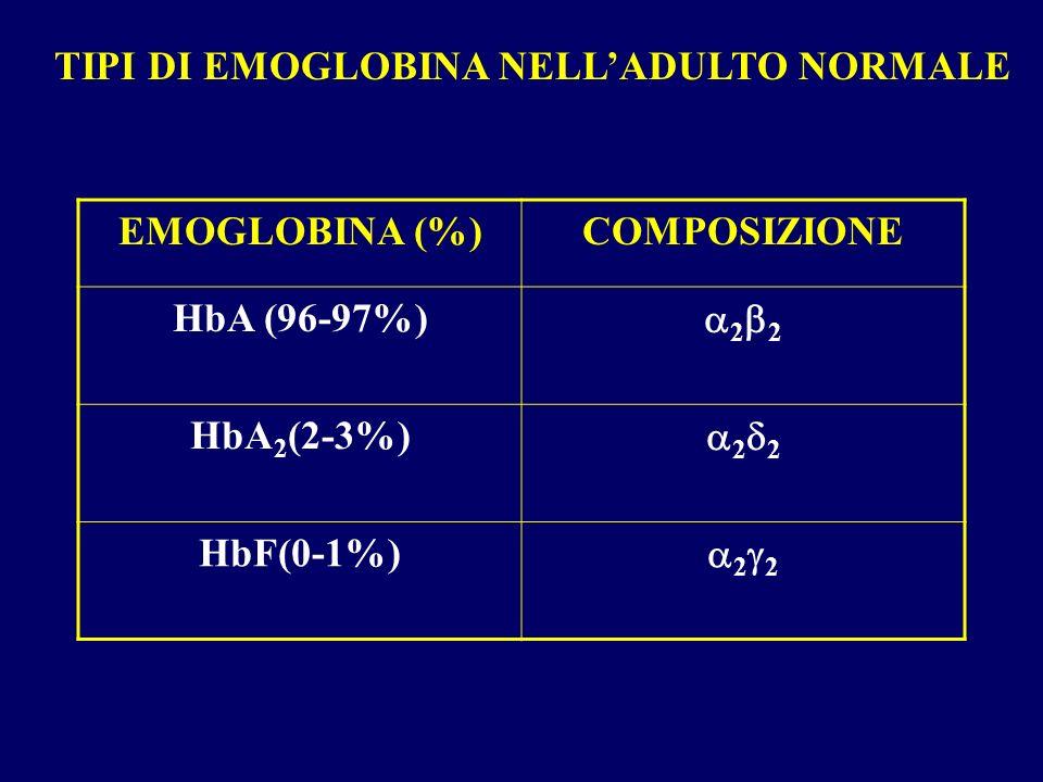 TIPI DI EMOGLOBINA NELLADULTO NORMALE EMOGLOBINA (%)COMPOSIZIONE HbA (96-97%) 2 HbA 2 (2-3%) 2 HbF(0-1%) 2