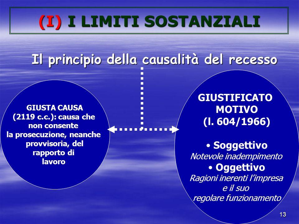 12 (I)I LIMITI SOSTANZIALI (quando si può legittimamente licenziare?) Giusta causa e giustificato motivo (II) I RIMEDI (quali sono le conseguenze del