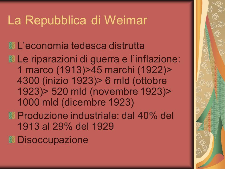 La Repubblica di Weimar Leconomia tedesca distrutta Le riparazioni di guerra e linflazione: 1 marco (1913)>45 marchi (1922)> 4300 (inizio 1923)> 6 mld (ottobre 1923)> 520 mld (novembre 1923)> 1000 mld (dicembre 1923) Produzione industriale: dal 40% del 1913 al 29% del 1929 Disoccupazione