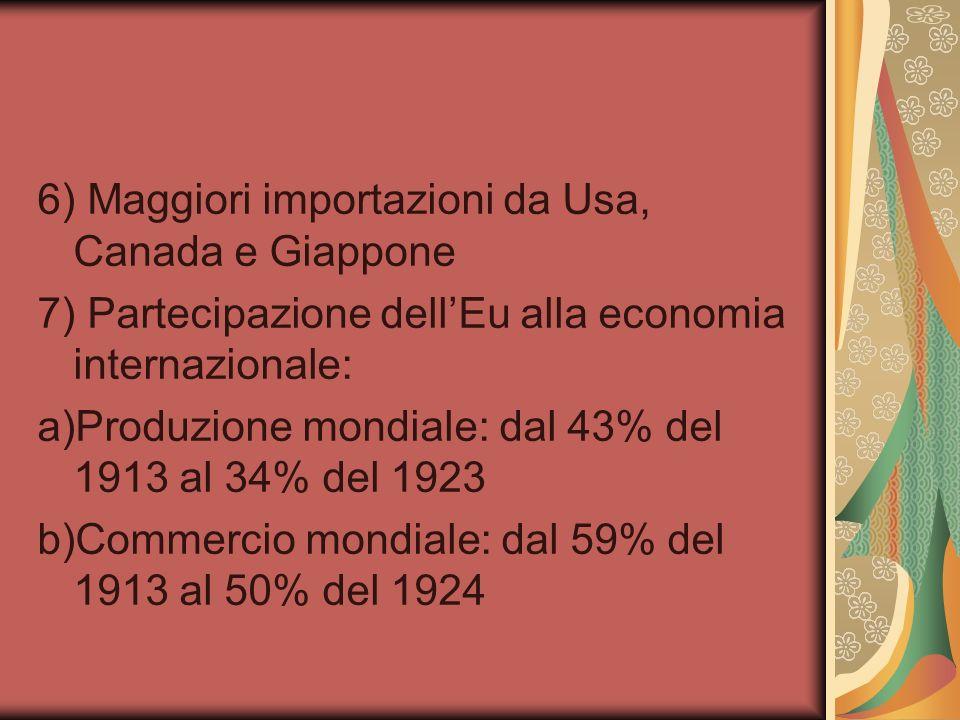 6) Maggiori importazioni da Usa, Canada e Giappone 7) Partecipazione dellEu alla economia internazionale: a)Produzione mondiale: dal 43% del 1913 al 34% del 1923 b)Commercio mondiale: dal 59% del 1913 al 50% del 1924