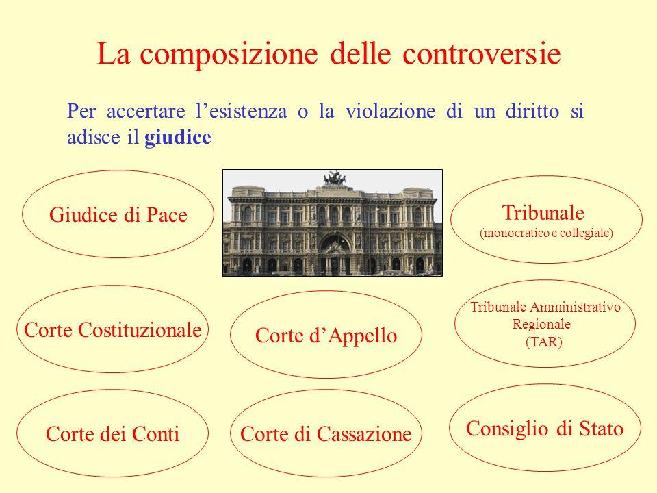 La composizione delle controversie Per accertare lesistenza o la violazione di un diritto si adisce il giudice Tribunale (monocratico e collegiale) Gi