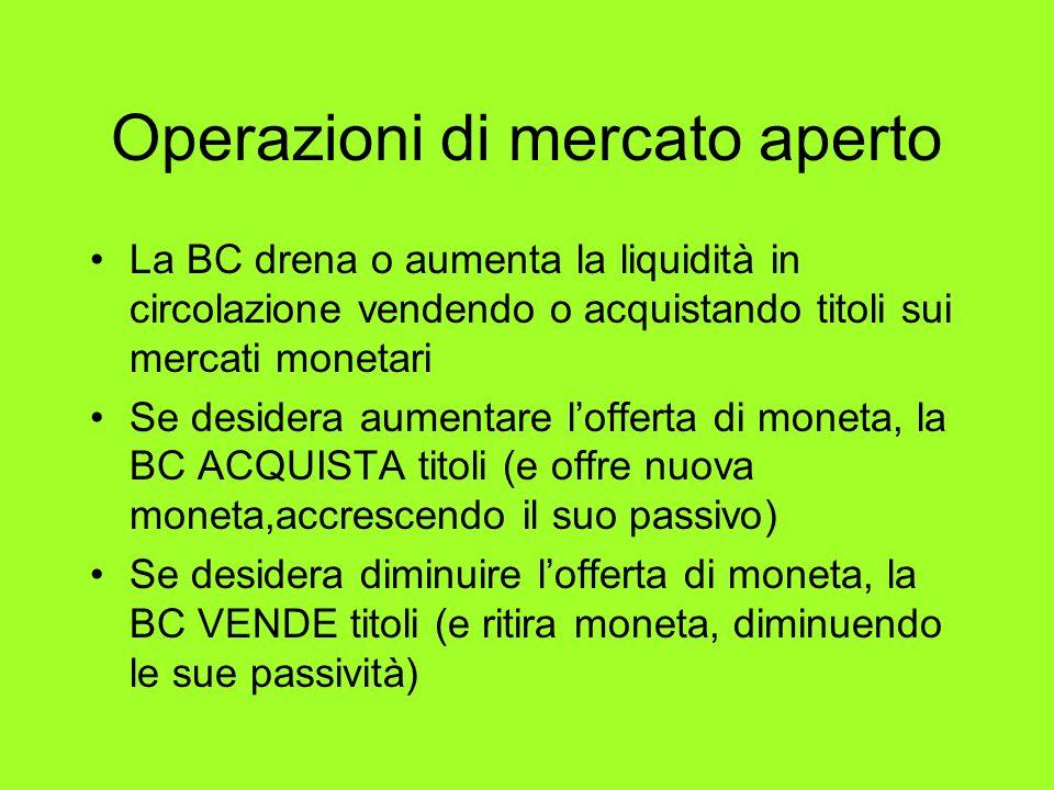 Operazioni di mercato aperto La BC drena o aumenta la liquidità in circolazione vendendo o acquistando titoli sui mercati monetari Se desidera aumenta
