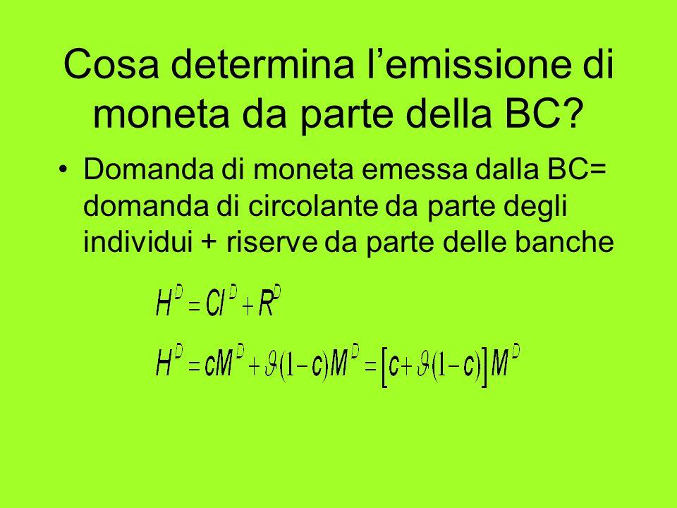 Cosa determina lemissione di moneta da parte della BC? Domanda di moneta emessa dalla BC= domanda di circolante da parte degli individui + riserve da