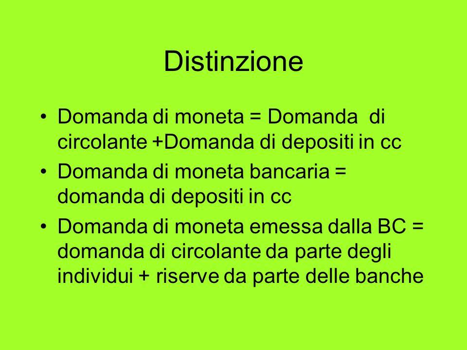 Distinzione Domanda di moneta = Domanda di circolante +Domanda di depositi in cc Domanda di moneta bancaria = domanda di depositi in cc Domanda di mon