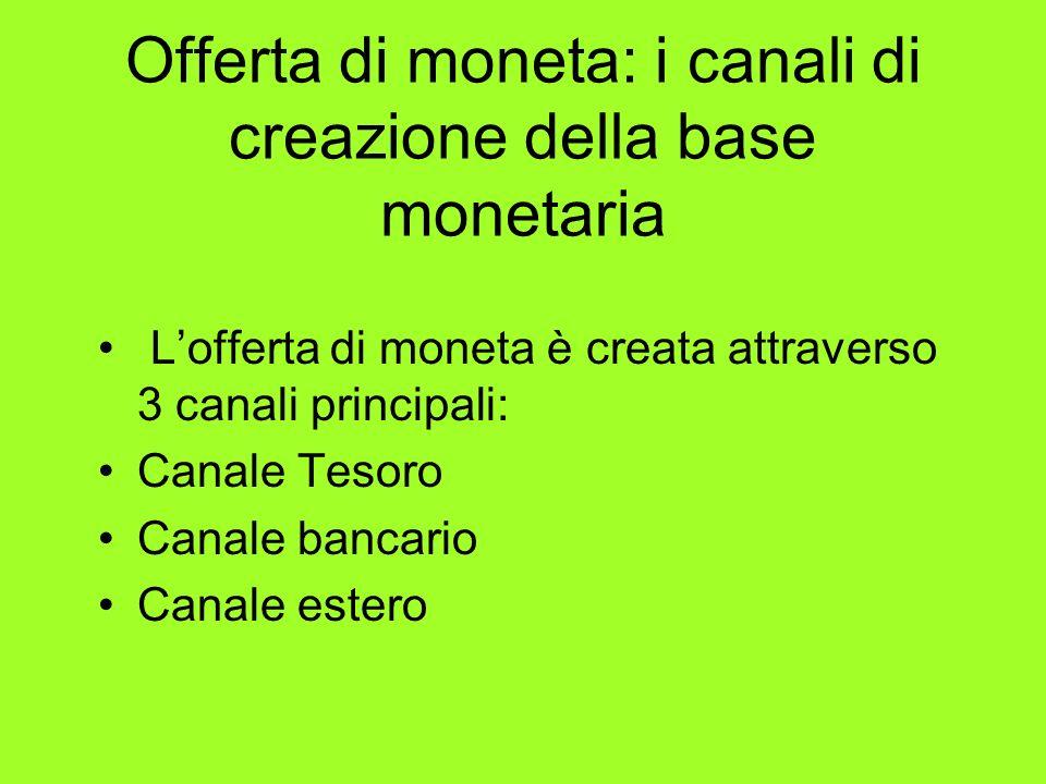 Offerta di moneta: i canali di creazione della base monetaria Lofferta di moneta è creata attraverso 3 canali principali: Canale Tesoro Canale bancari