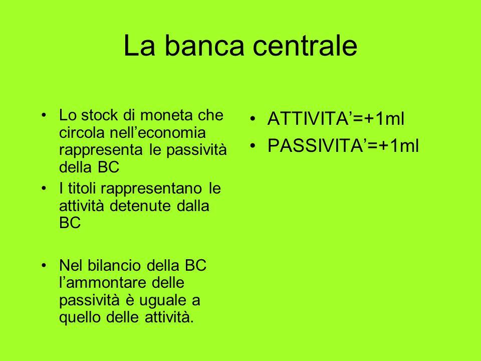 La banca centrale Lo stock di moneta che circola nelleconomia rappresenta le passività della BC I titoli rappresentano le attività detenute dalla BC N