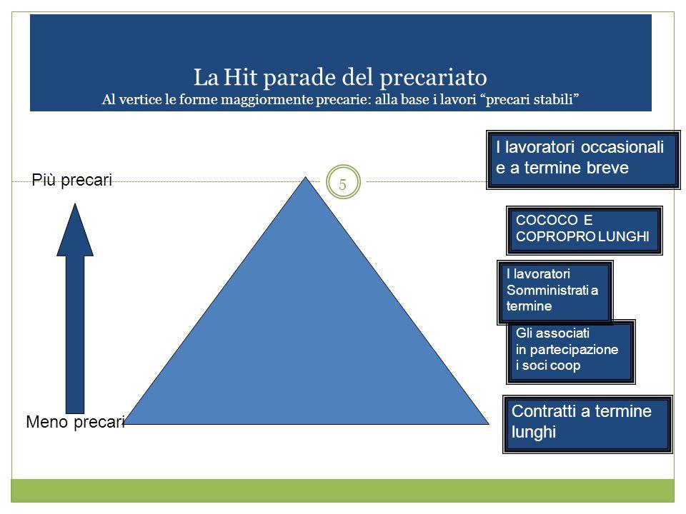 5 La Hit parade del precariato Al vertice le forme maggiormente precarie: alla base i lavori precari stabili Contratti a termine lunghi Gli associati