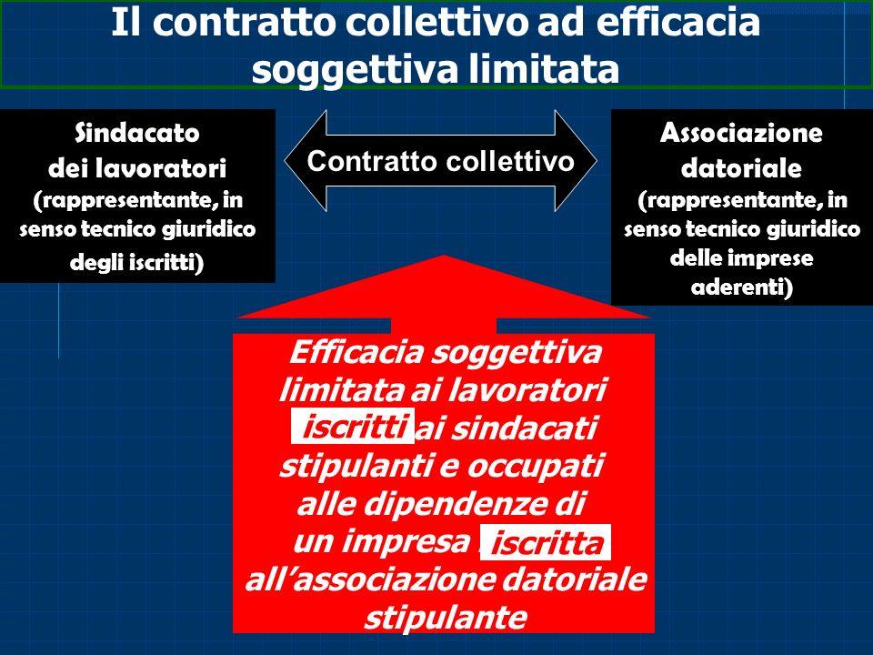 Il contratto collettivo ad efficacia soggettiva limitata Sindacato dei lavoratori (rappresentante, in senso tecnico giuridico degli iscritti) Associaz