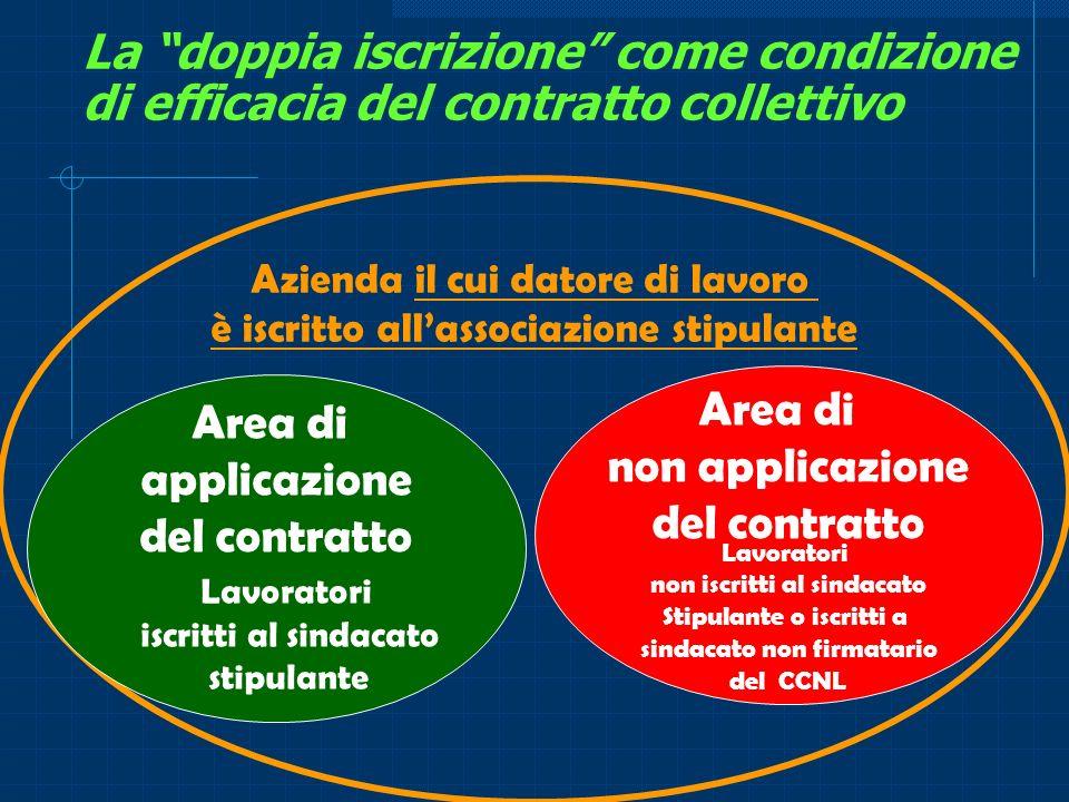 La doppia iscrizione come condizione di efficacia del contratto collettivo Azienda il cui datore di lavoro è iscritto allassociazione stipulante Area