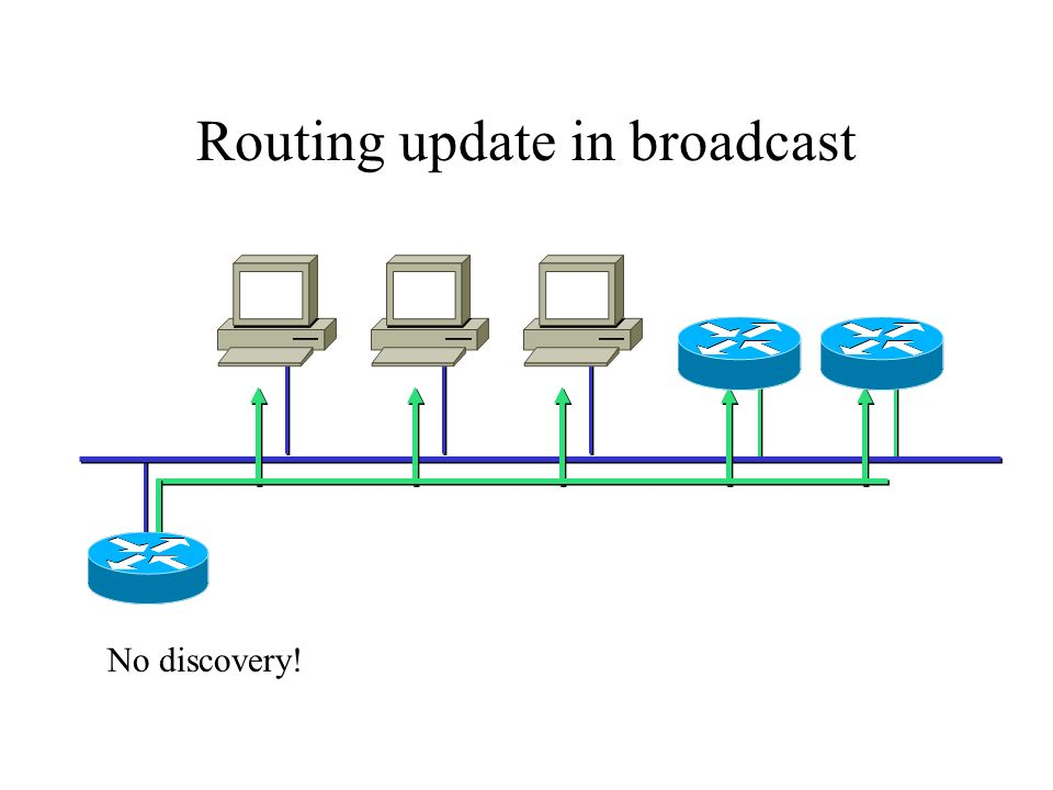 Routing update in broadcast No discovery!