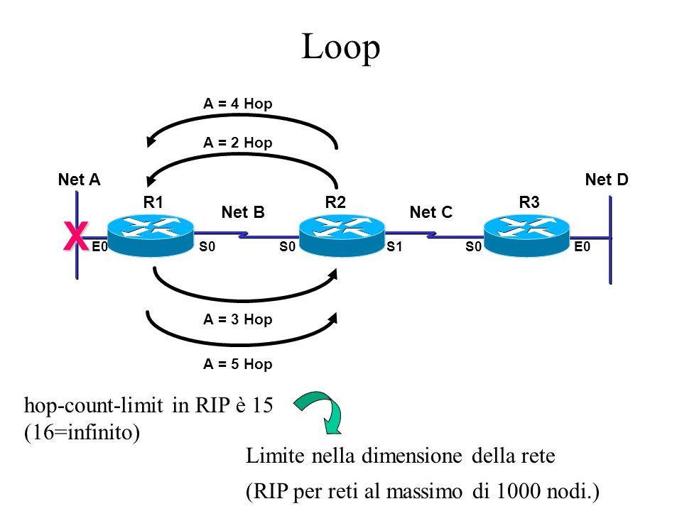 Loop A = 3 Hop A = 2 Hop A = 5 Hop A = 4 Hop Net A Net BNet C Net D E0S0 S1S0E0 R1R2R3 X hop-count-limit in RIP è 15 (16=infinito) Limite nella dimens