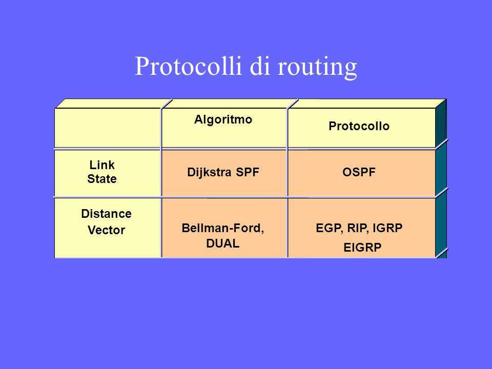 Protocolli di routing Algoritmo Protocollo Link State Distance Vector Dijkstra SPF Bellman-Ford, OSPF EGP, RIP, IGRP EIGRP DUAL