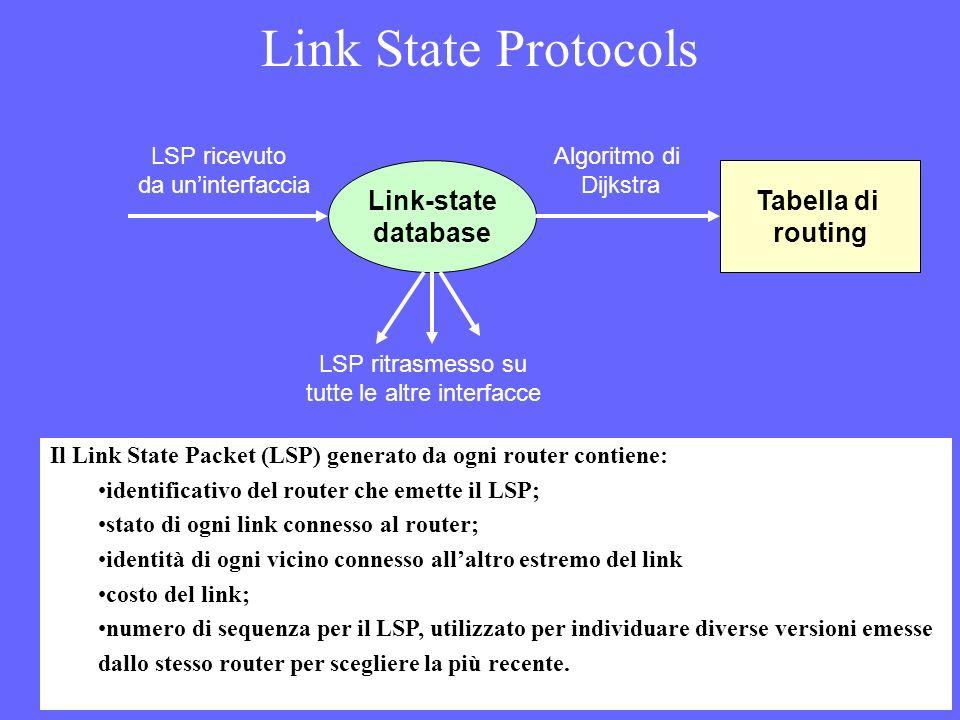 Link State Protocols Link-state database Tabella di routing LSP ricevuto da uninterfaccia Algoritmo di Dijkstra LSP ritrasmesso su tutte le altre inte