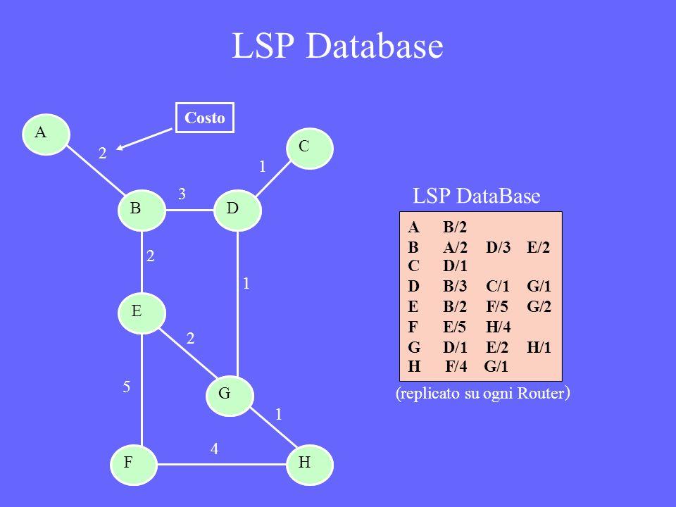 LSP Database (replicato su ogni Router ) AB/2 BA/2D/3E/2 CD/1 DB/3C/1G/1 EB/2F/5G/2 FE/5H/4 GD/1E/2H/1 HF/4G/1 F E DB A C 2 1 3 2 1 2 5 4 1 H G Costo