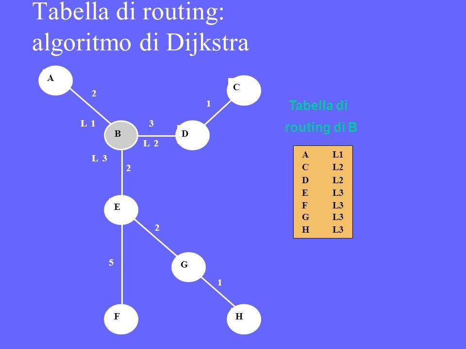 L1 L2 L2 L3 L3 L3 L3 A C D E F G H Tabella di routing di B H G F E D B A C 2 1 3 2 2 5 1 L1 L2 L3 Tabella di routing: algoritmo di Dijkstra