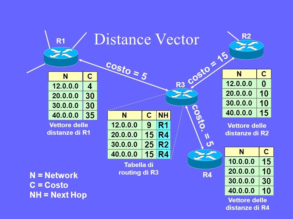 Distance Vector C 4 30 N 12.0.0.0 20.0.0.0 30.0.0.0 40.0.0.0 35 costo = 5 costo = 15 costo. = 5 R1 R2 R3 R4 N = Network C = Costo NH = Next Hop C 0 10