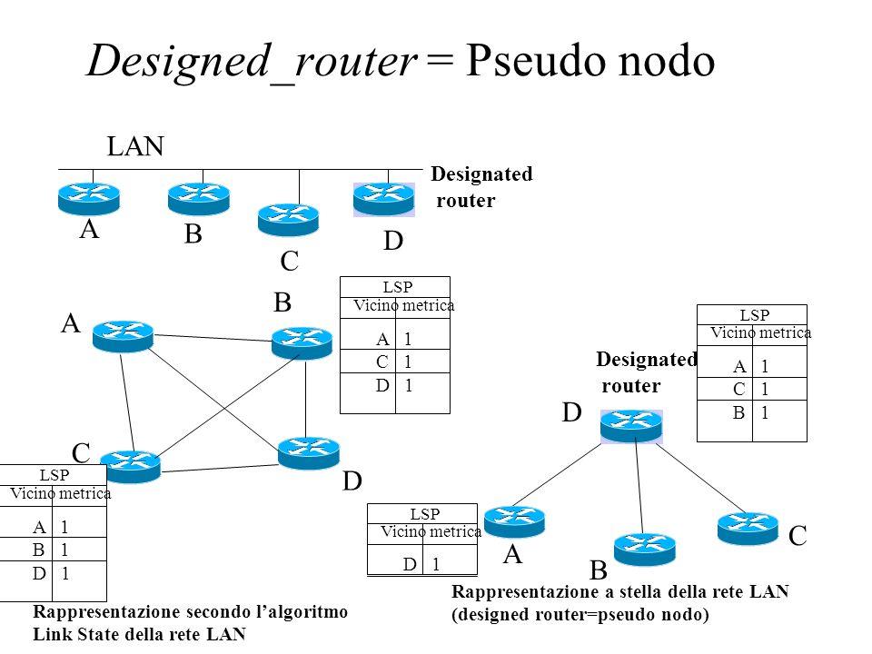 Designed_router = Pseudo nodo Designated router LAN Rappresentazione secondo lalgoritmo Link State della rete LAN A B C D A B C D D LSP Vicino metrica