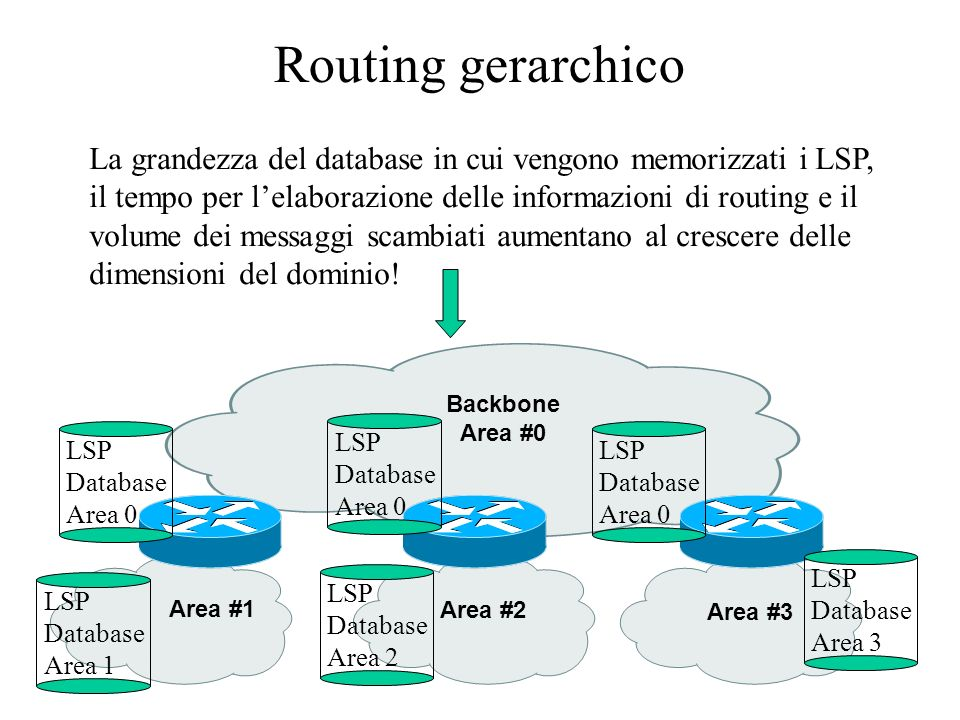 Routing gerarchico Backbone Area #0 Area #1 Area #2 Area #3 LSP Database Area 0 LSP Database Area 1 LSP Database Area 0 LSP Database Area 0 LSP Databa