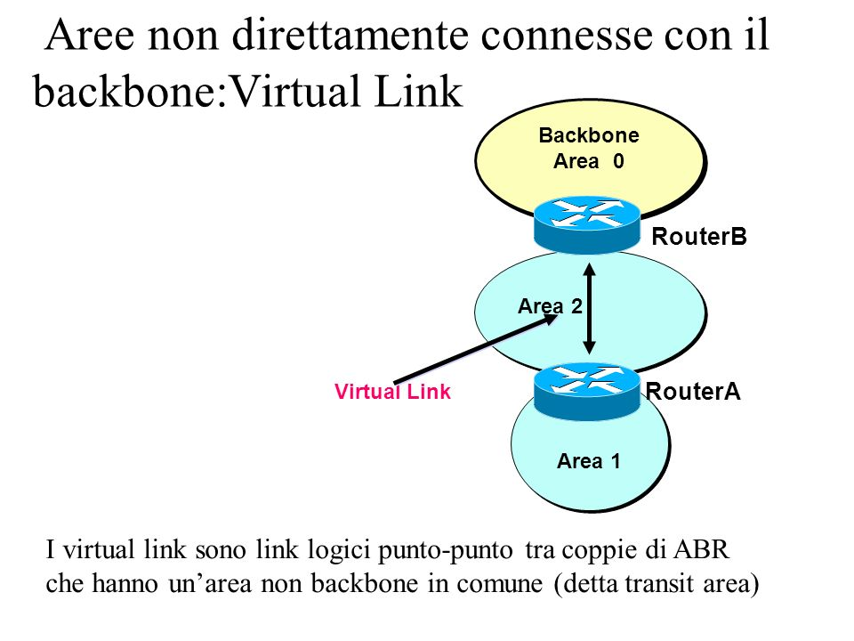 Aree non direttamente connesse con il backbone:Virtual Link Backbone Area 0 Area 2 Area 1 Virtual Link RouterA RouterB I virtual link sono link logici