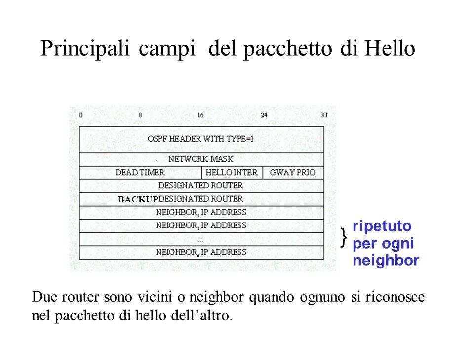 } ripetuto per ogni neighbor Principali campi del pacchetto di Hello BACKUP Due router sono vicini o neighbor quando ognuno si riconosce nel pacchetto