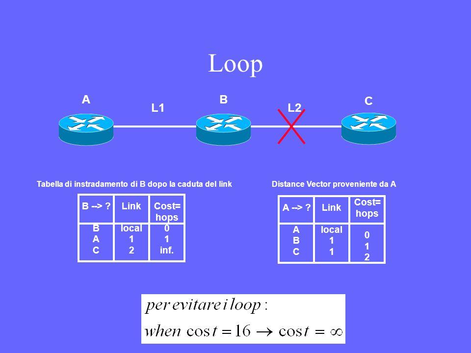 Loop B --> ? B A C Link local 1 2 Cost= hops 0 1 inf. Tabella di instradamento di B dopo la caduta del link A --> ? A B C Link local 1 1 Cost= hops 0