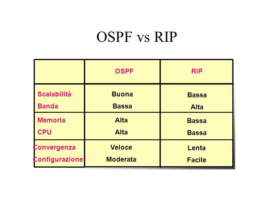 OSPF vs RIP OSPF Buona Bassa Alta Bassa Alta Lenta Facile Veloce Moderata RIP Scalabilità Banda Memoria CPU Convergenza Configurazione