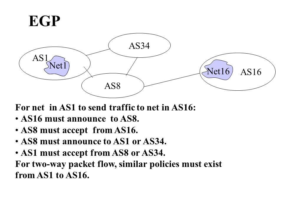 For net in AS1 to send traffic to net in AS16: AS16 must announce to AS8.
