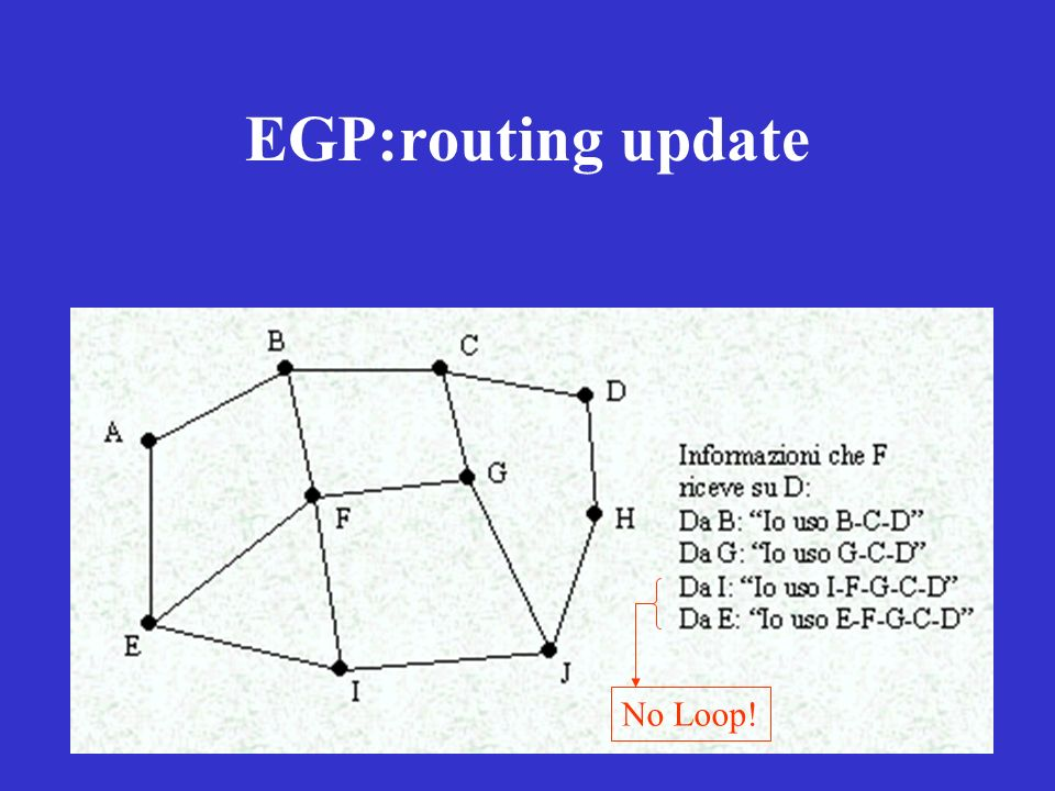 EGP:routing update No Loop!