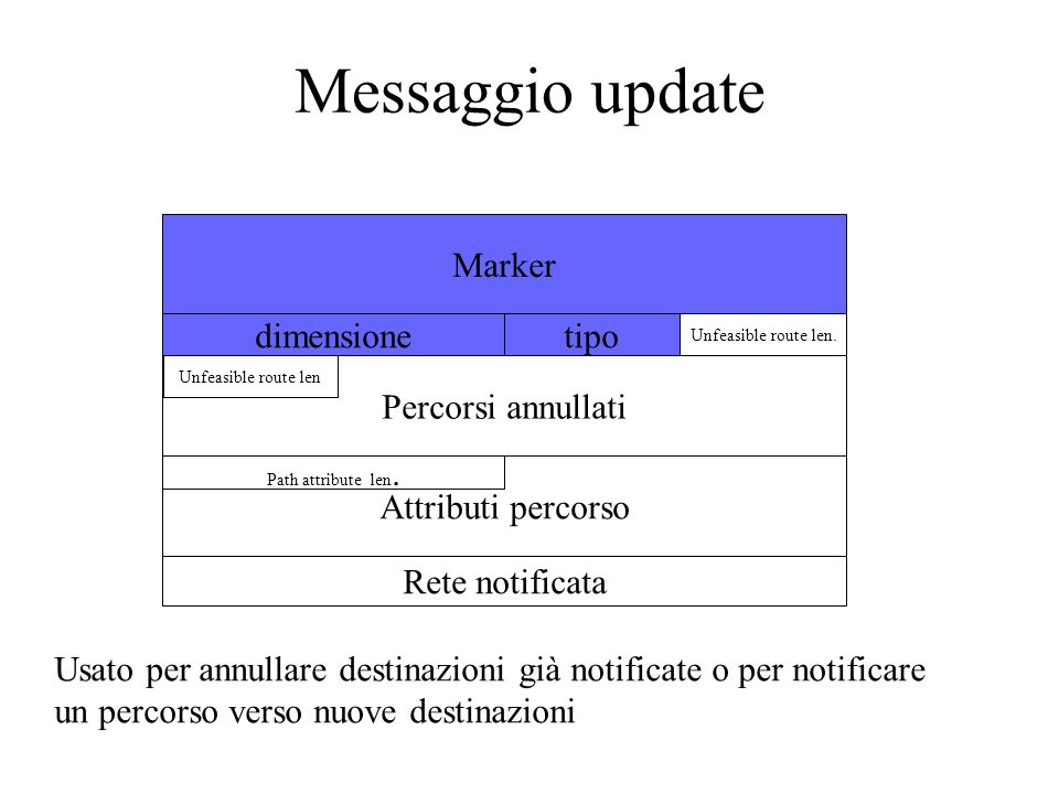 Messaggio update Percorsi annullati Marker dimensionetipo Unfeasible route len. Unfeasible route len Attributi percorso Path attribute len. Rete notif