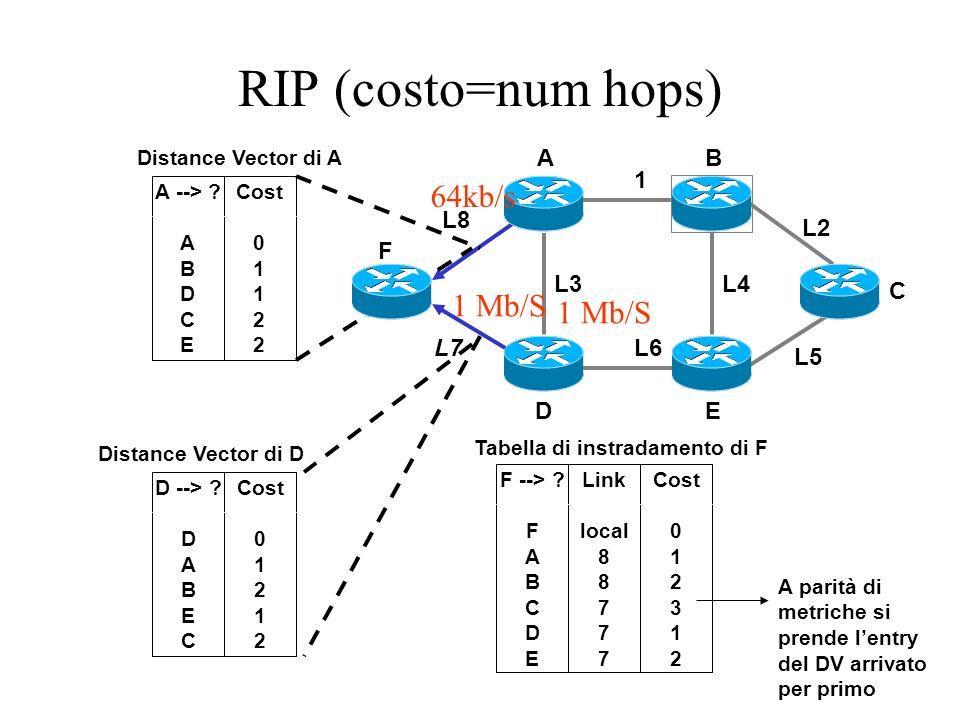 RIP (costo=num hops) 1 L2 L3L4 L6 L5 L8 L7 A --> ? A B D C E Cost 0 1 1 2 Distance Vector di A D --> ? D A B E C Cost 0 1 2 1 2 Distance Vector di D F