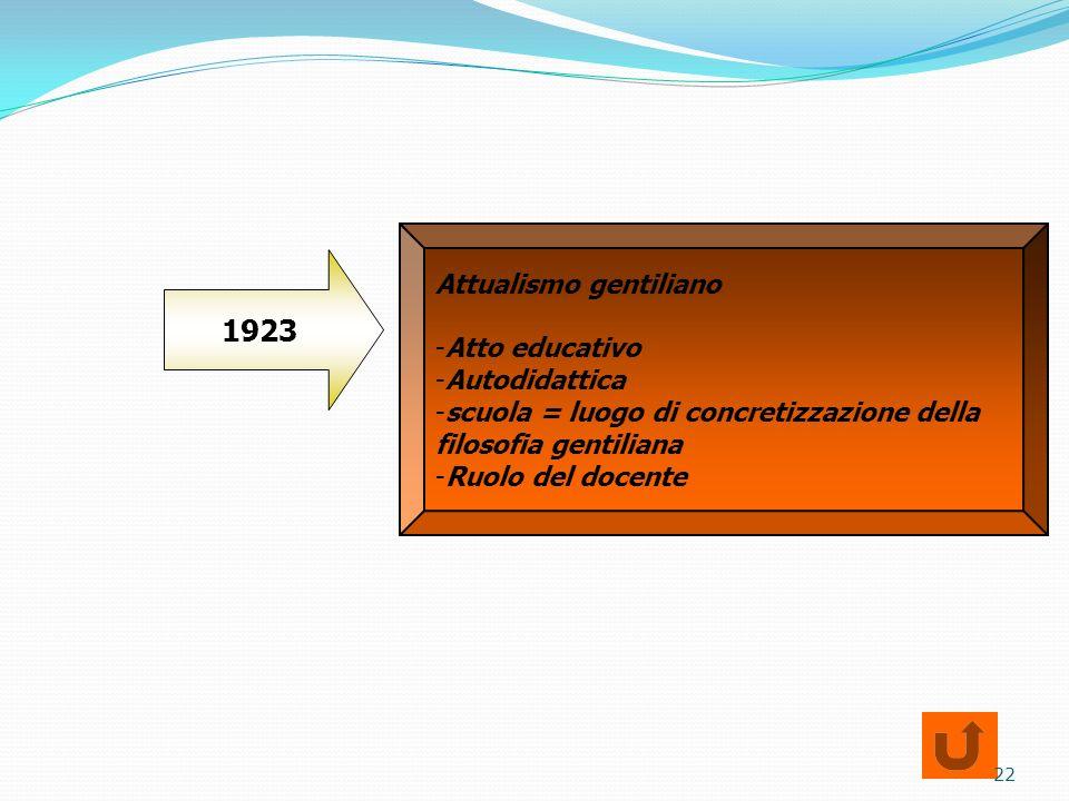 Attualismo gentiliano -Atto educativo -Autodidattica -scuola = luogo di concretizzazione della filosofia gentiliana -Ruolo del docente 1923 22