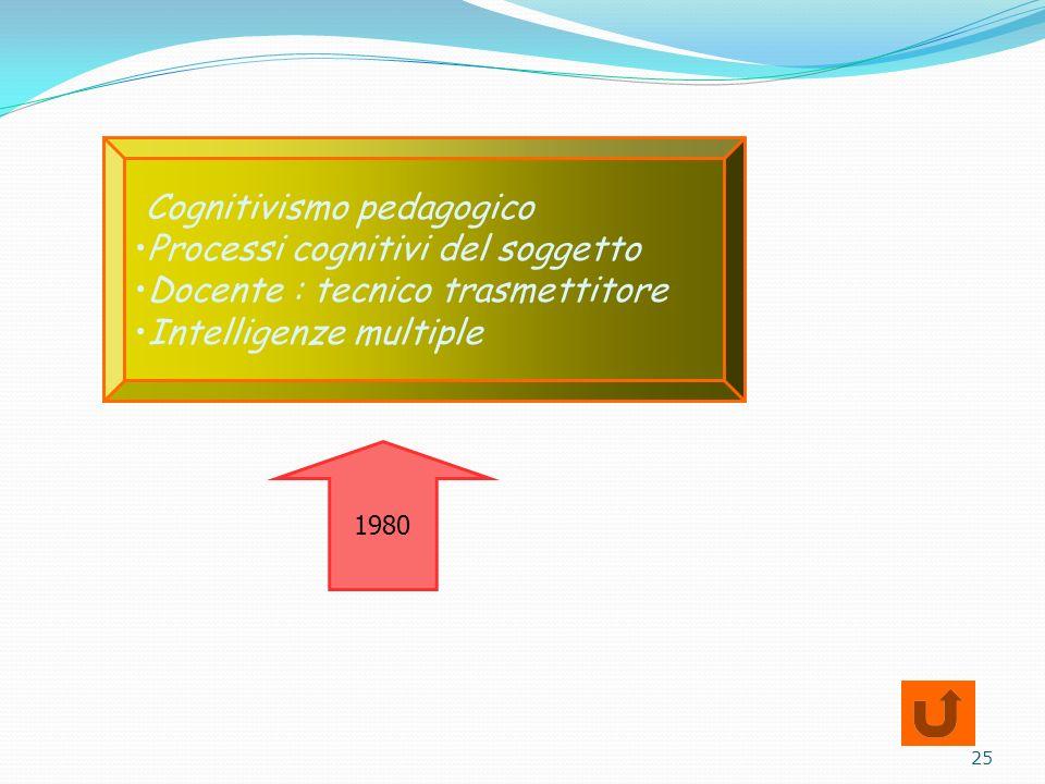 Cognitivismo pedagogico Processi cognitivi del soggetto Docente : tecnico trasmettitore Intelligenze multiple 1980 25