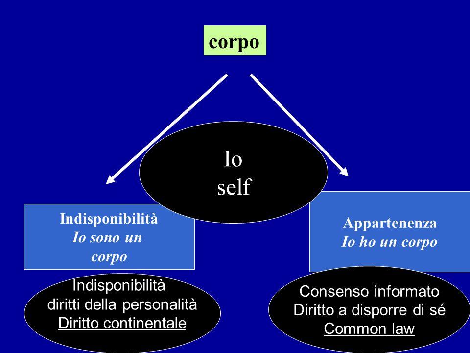 corpo Indisponibilità Io sono un corpo Appartenenza Io ho un corpo Io self Indisponibilità diritti della personalità Diritto continentale Consenso informato Diritto a disporre di sé Common law
