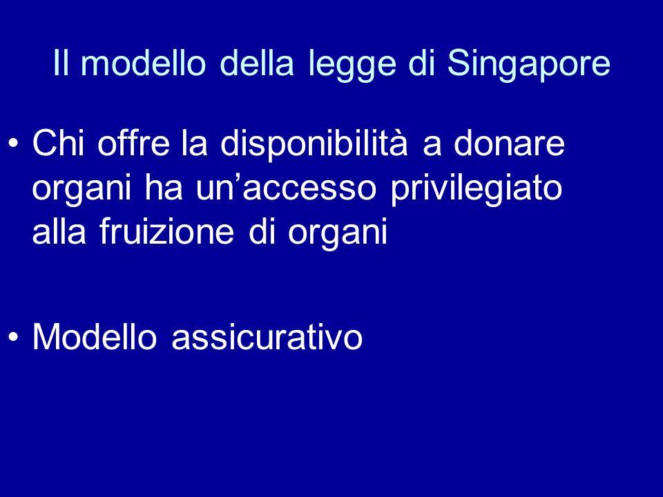 Il modello della legge di Singapore Chi offre la disponibilità a donare organi ha unaccesso privilegiato alla fruizione di organi Modello assicurativo