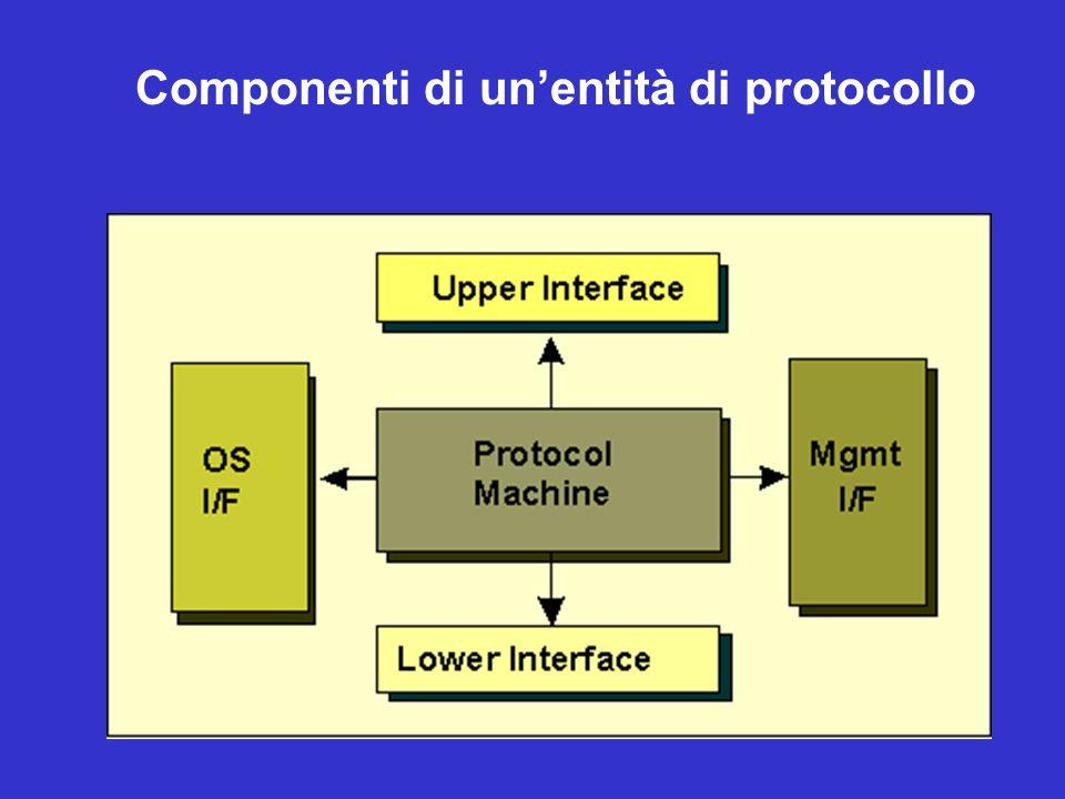 Componenti di unentità di protocollo