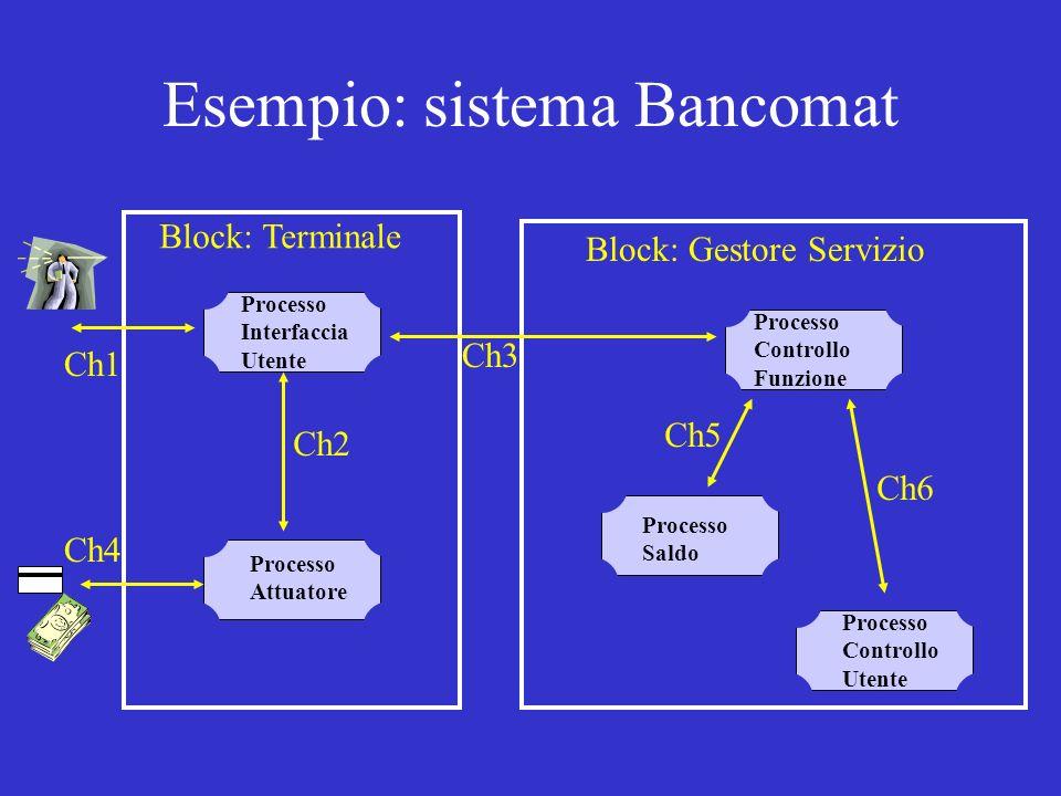 Esempio: sistema Bancomat Block: Terminale Block: Gestore Servizio Processo Interfaccia Utente Processo Attuatore Processo Saldo Processo Controllo Funzione Processo Controllo Utente Ch3 Ch1 Ch5 Ch4 Ch6 Ch2