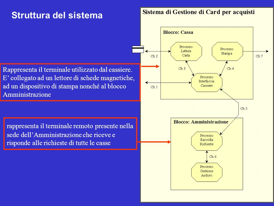Struttura del sistema Rappresenta il terminale utilizzato dal cassiere.