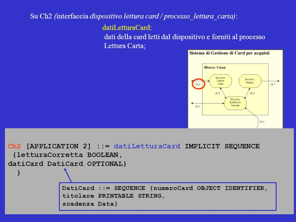 Ch2 [APPLICATION 2] ::= datiLetturaCard IMPLICIT SEQUENCE {letturaCorretta BOOLEAN, datiCard DatiCard OPTIONAL} } Su Ch2 (interfaccia dispositivo lett