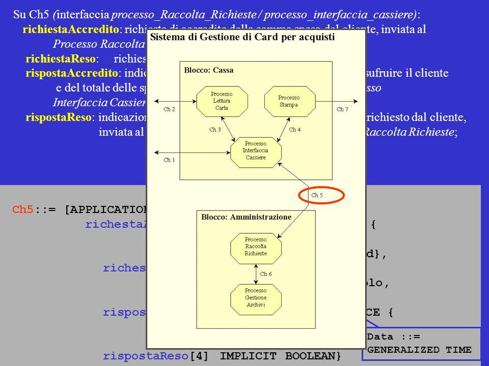 Su Ch5 (interfaccia processo_Raccolta_Richieste / processo_interfaccia_cassiere): richiestaAccredito: richiesta di accredito della somma spesa del cliente, inviata al Processo Raccolta Richieste dal Processo Interfaccia cassiere; richiestaReso: richiesta di effettuare un reso merce; rispostaAccredito: indicazione dello sconto di cui attualmente può usufruire il cliente e del totale delle spese che ha effettuato finora, inviata al Processo Interfaccia Cassiere dal Processo Raccolta Richieste; rispostaReso: indicazione della possibilità di effettuare il reso merce richiesto dal cliente, inviata al Processo Interfaccia Cassiere dal Processo Raccolta Richieste; Ch5::= [APPLICATION 5] CHOICE { richestaAccredito[1] IMPLICIT SEQUENCE { importo INTEGER, datiCard DatiCard}, richestaReso[2] IMPLICIT SEQUENCE { datiArticolo DatiArticolo, dataAcquisto Data}, rispostaAccredito[3] IMPLICIT SEQUENCE { scontoAttuale INTEGER, speseTotali INTEGER}, rispostaReso[4] IMPLICIT BOOLEAN} Data ::= GENERALIZED TIME